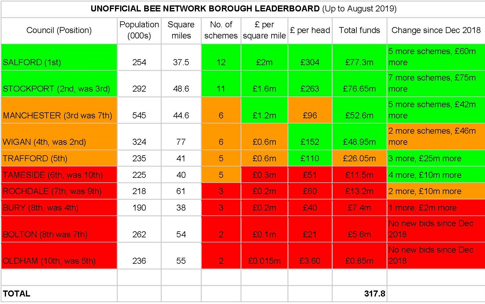 Walk Ride GM'S End-of-Year 'Bee Network Report Card'