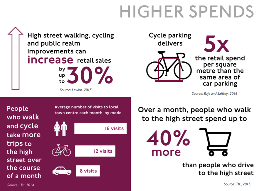 TfL walking and cycling spending data