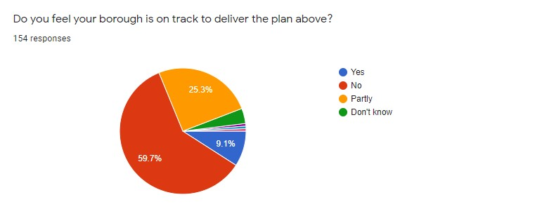 Walking & Cycling in GM State of Play survey: THE RESULTS